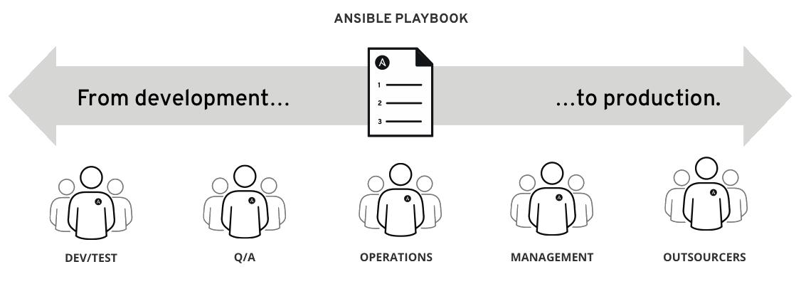 Возможности системы ИТ-автоматизации