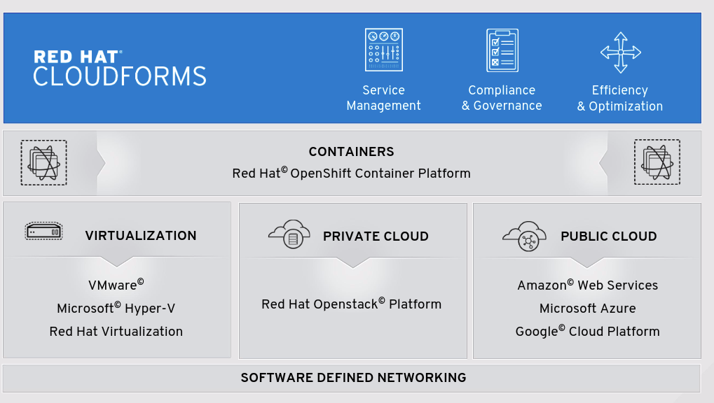 Red Hat CloudForms